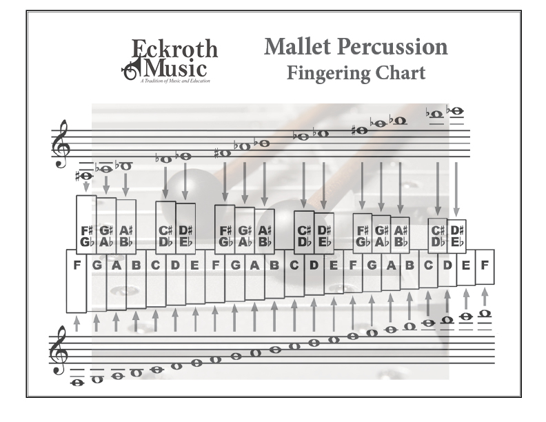 Eckroth Music Mallet Percussion Fingering Chart